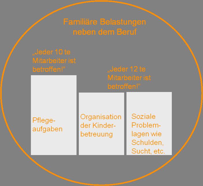 Fachthema Familienservice - unterstützung durch Arbeitgeber wichtig