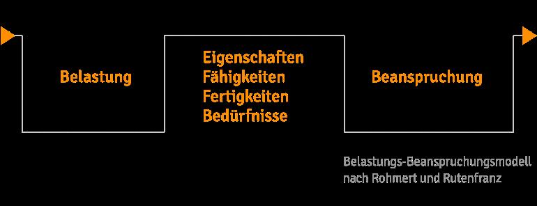 Fachthema Vereinbarkeit Pflege und Beruf - Belastungs-BEnspruchungs-Modell